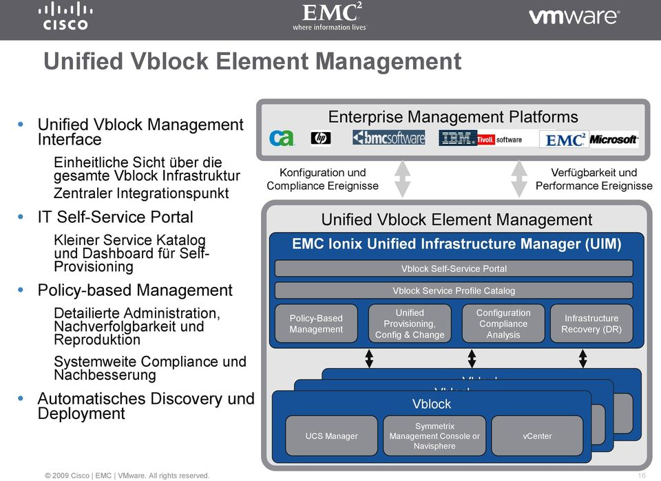 und Deployment Konfiguration und Compliance Ereignisse Unified Vblock Element Management EMC Ionix Unified Infrastructure Manager (UIM) Policy-Based Management Enterprise Management Platforms Vblock