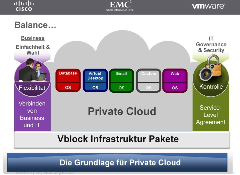 Virtual Desktop OS Email Private Cloud Availability Custom Performance Vblock
