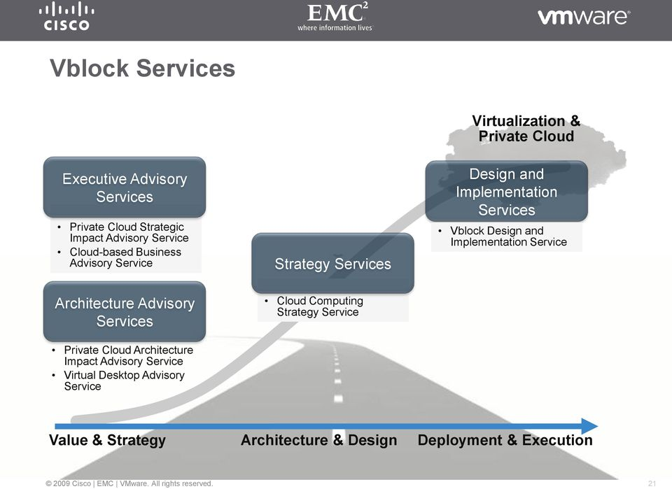 and Implementation Service Architecture Advisory Services Private Cloud Architecture Impact Advisory Service Virtual