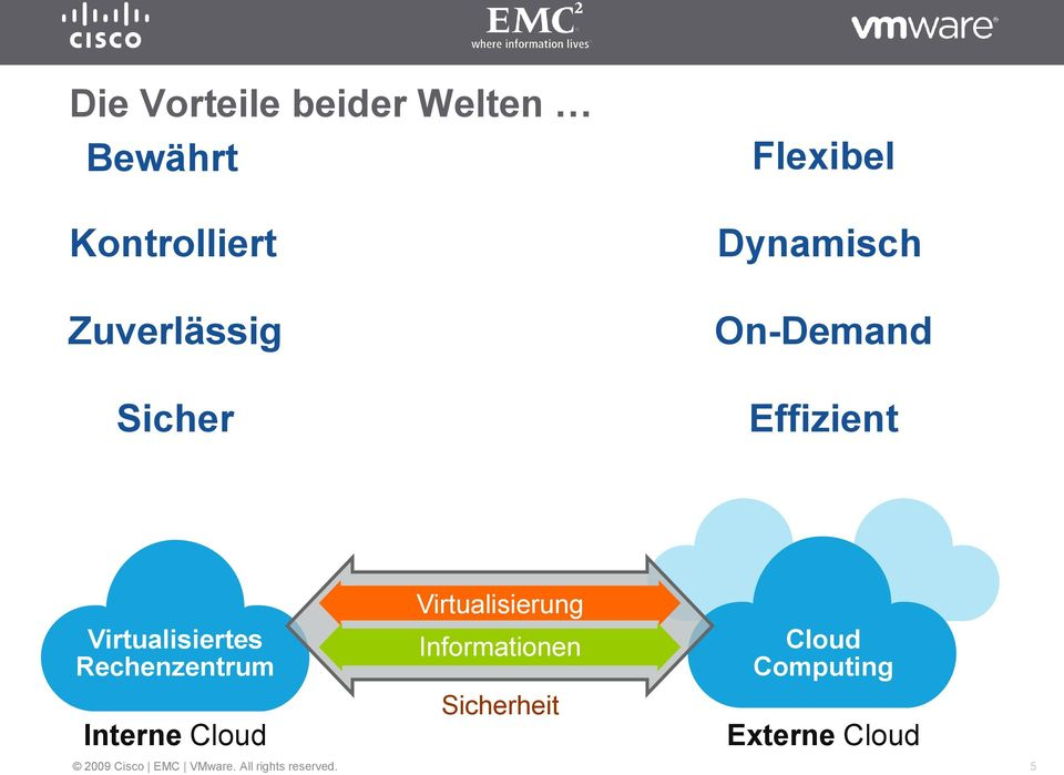 Effizient Virtualisiertes Rechenzentrum Interne Cloud