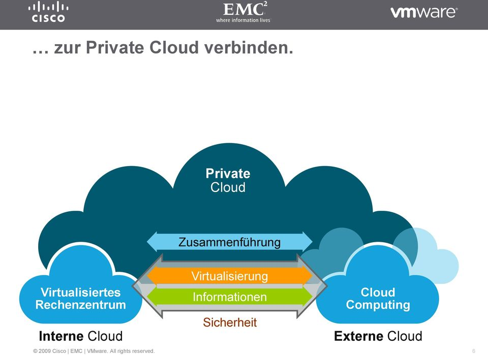 Virtualisiertes Rechenzentrum Interne Cloud