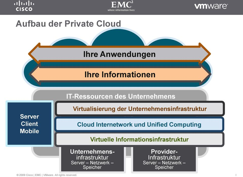 Cloud Internetwork und Unified Computing Virtuelle Informationsinfrastruktur
