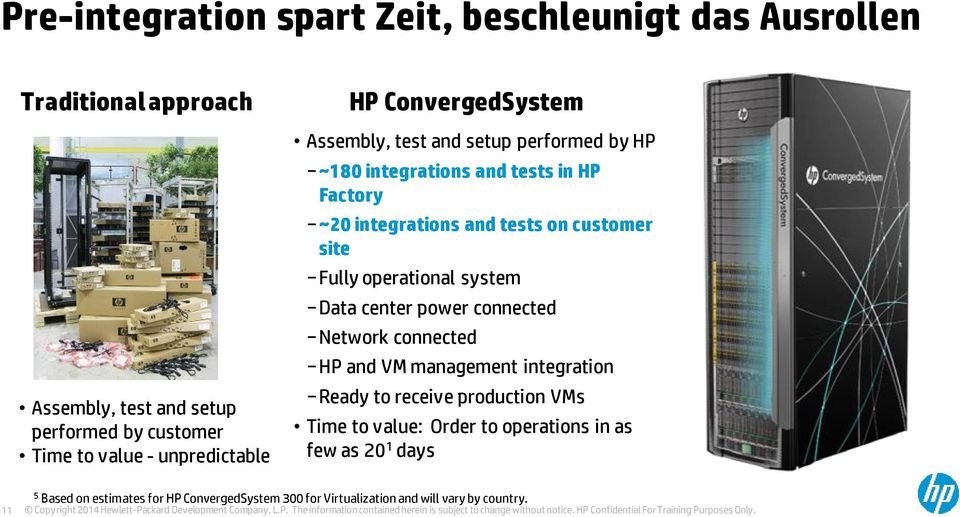 VM management integration Ready to receive production VMs Time to value: Order to operations in as few as 20 1 days 11 5 Based on estimates for HP ConvergedSystem 300 for Virtualization and