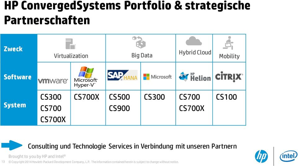 Technologie Services in Verbindung mit unseren Partnern 13 Brought to you by HP and Intel Copyright 2014