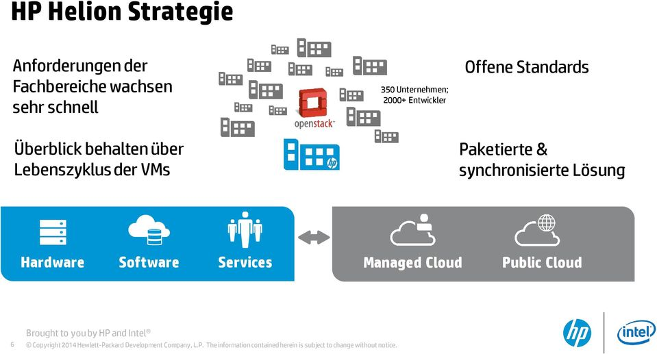 Lösung Hardware Software Services Managed Cloud Public Cloud 6 Brought to you by HP and Intel Copyright