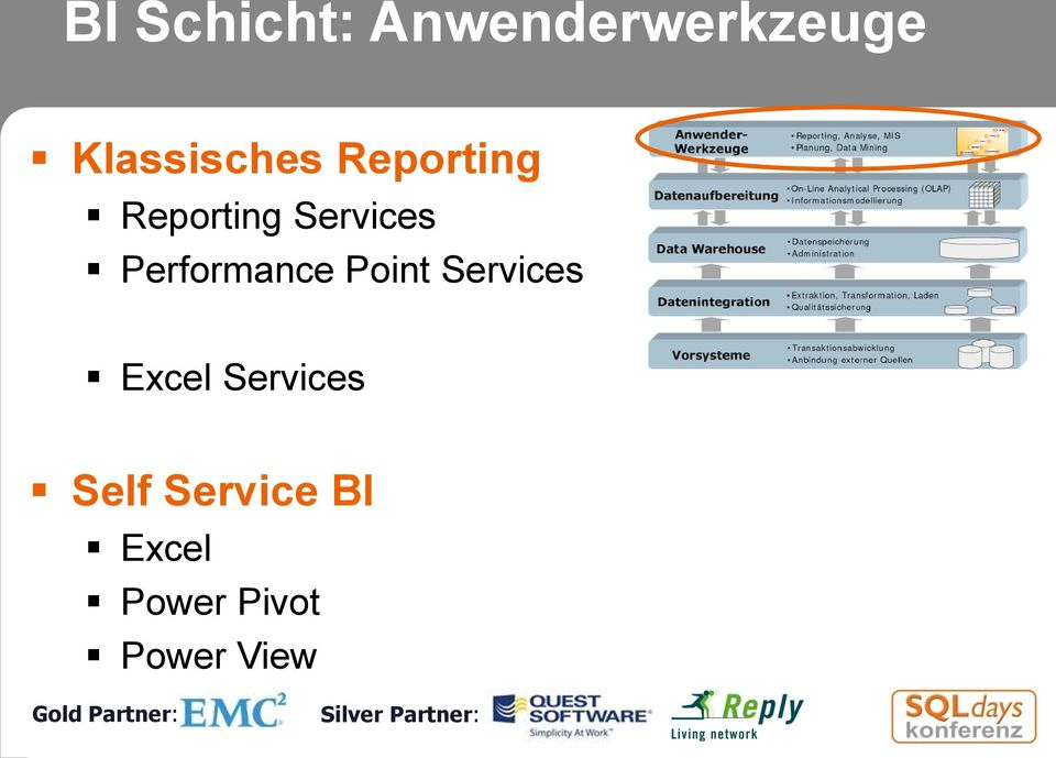 Services Performance Point Services