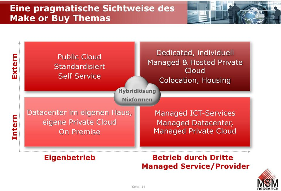 Colocation, Housing Datacenter im eigenen Haus, eigene Private Cloud On Premise Managed