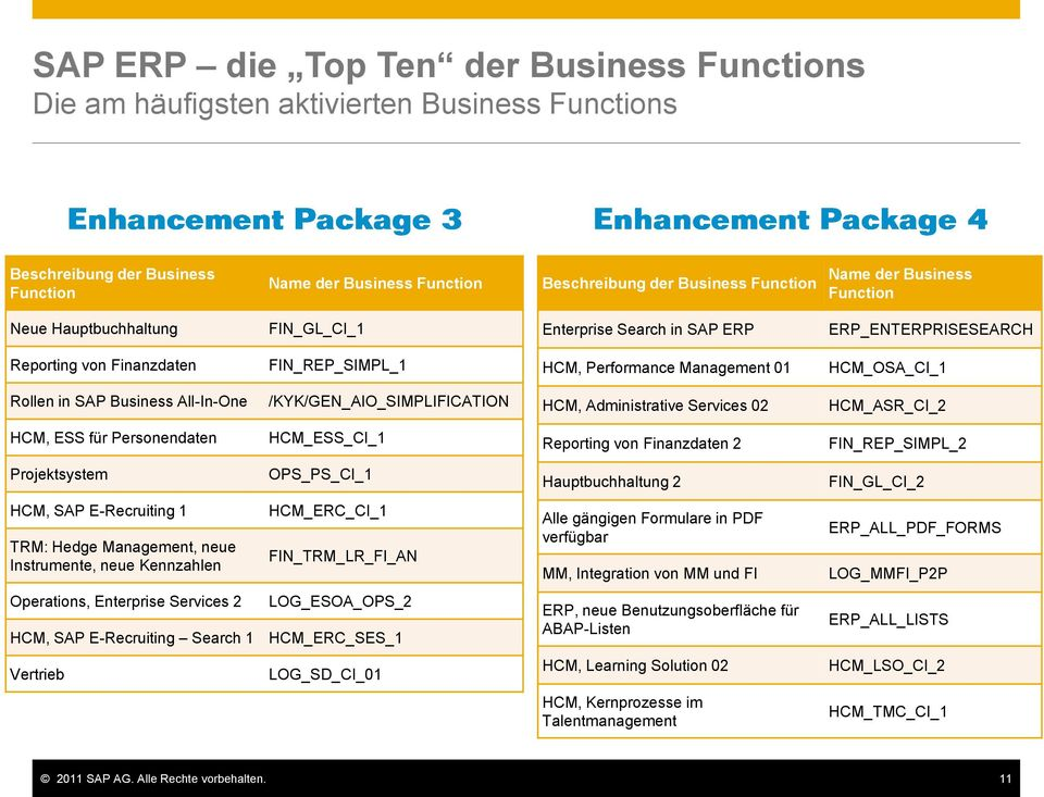 SAP Business All-In-One /KYK/GEN_AIO_SIMPLIFICATION HCM, Administrative Services 02 HCM_ASR_CI_2 HCM, ESS für Personendaten HCM_ESS_CI_1 Reporting von Finanzdaten 2 FIN_REP_SIMPL_2 Projektsystem