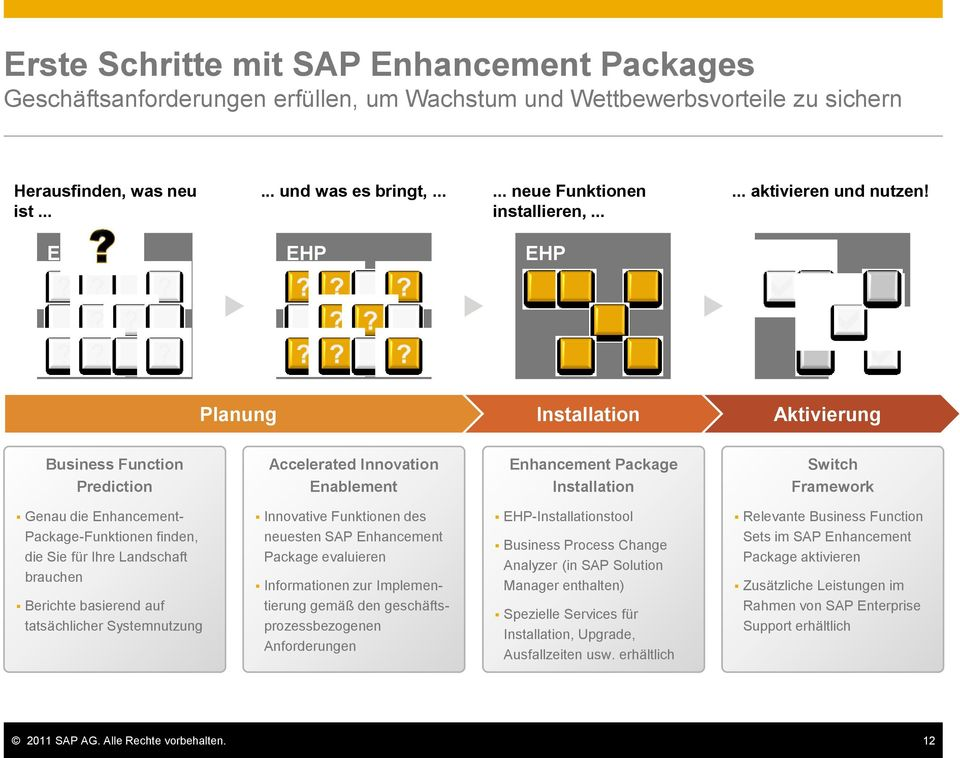 EHP EHP EHP EHP Planung Installation Aktivierung Business Function Prediction Accelerated Innovation Enablement Enhancement Package Installation Switch Framework Genau die Enhancement-