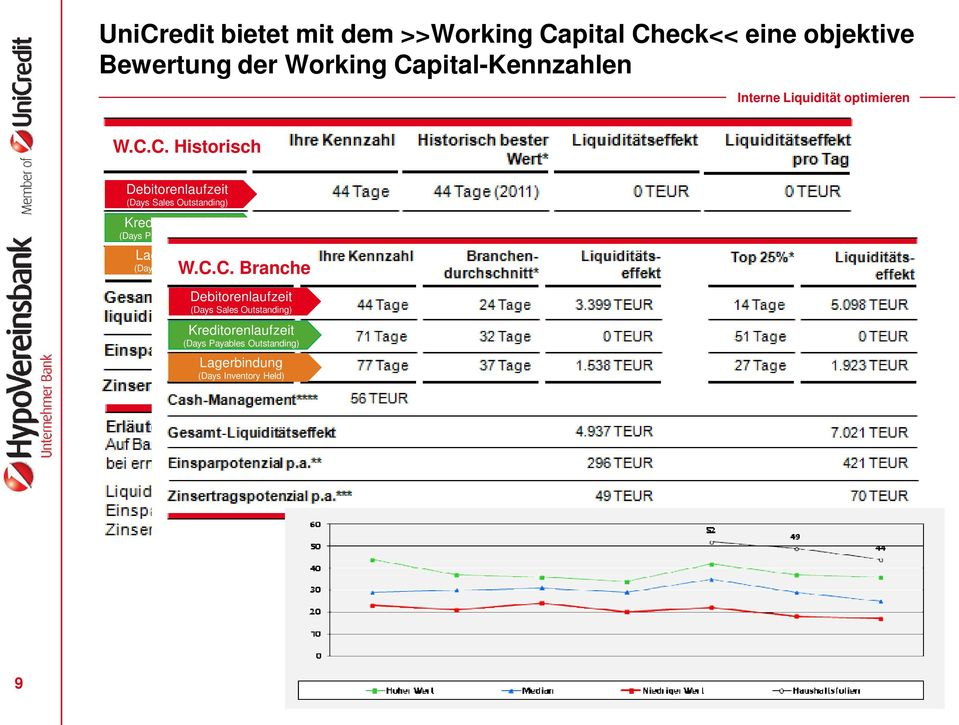 Outstanding) Kreditorenlaufzeit (Days Payables Outstanding) Lagerbindung (Days Inventory Held) W.C.