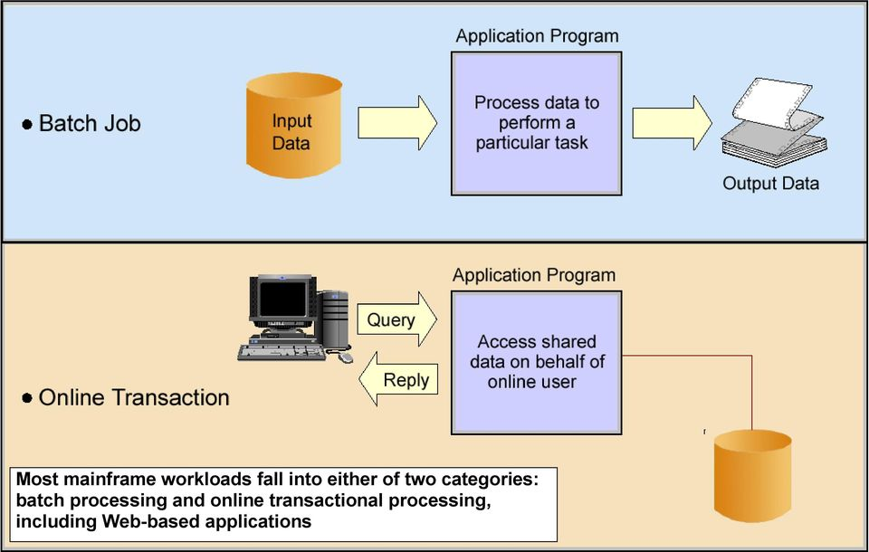 processing and online transactional