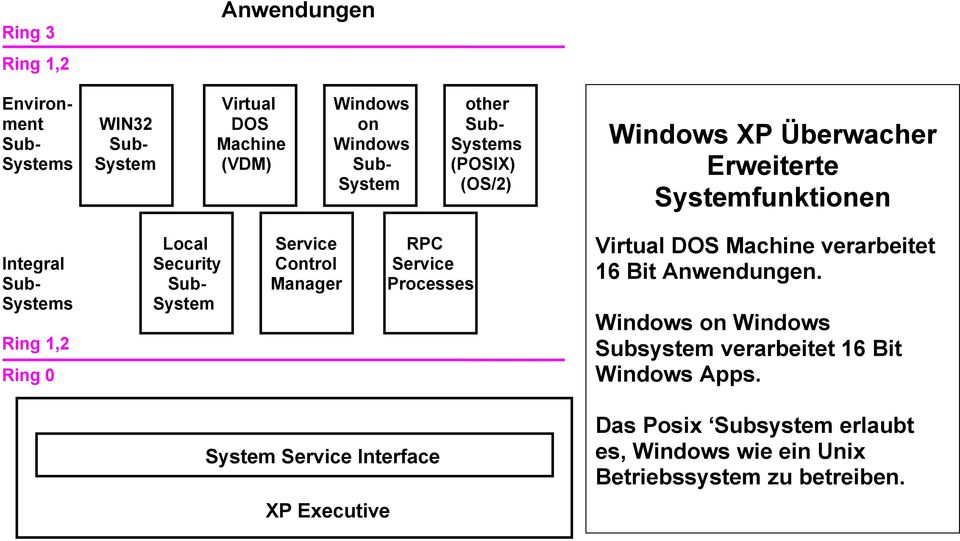 System Service Interface XP Executive Windows XP Überwacher Erweiterte Systemfunktionen Virtual DOS Machine verarbeitet 16 Bit Anwendungen.