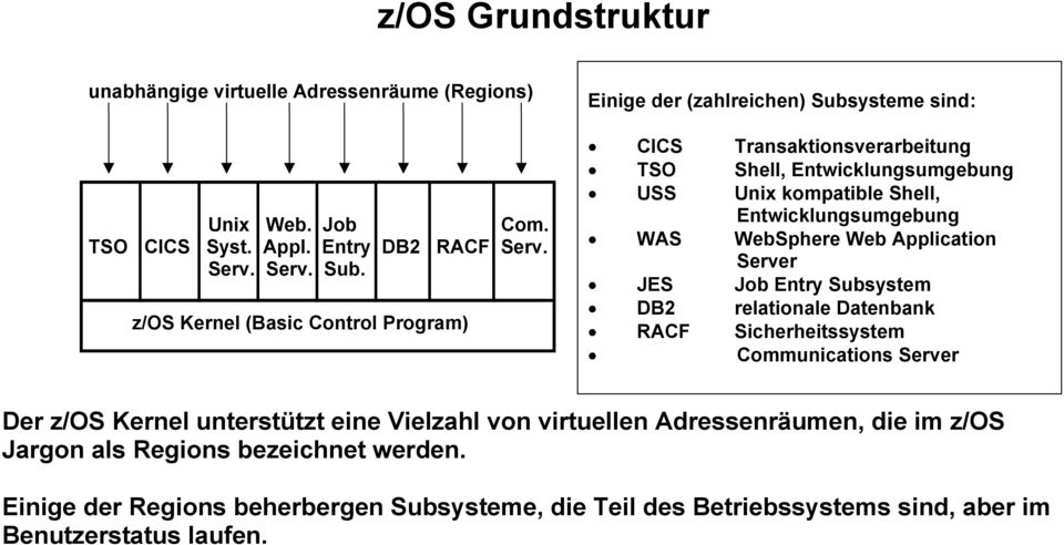 Entwicklungsumgebung WAS WebSphere Web Application Server JES Job Entry Subsystem DB2 relationale Datenbank RACF Sicherheitssystem Communications Server Der z/os Kernel