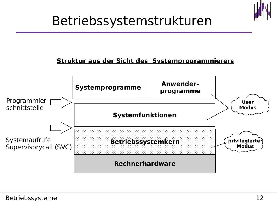 Systemprogramme Systemfunktionen User Modus Systemaufrufe