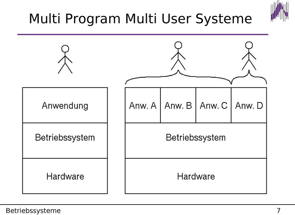 User Systeme