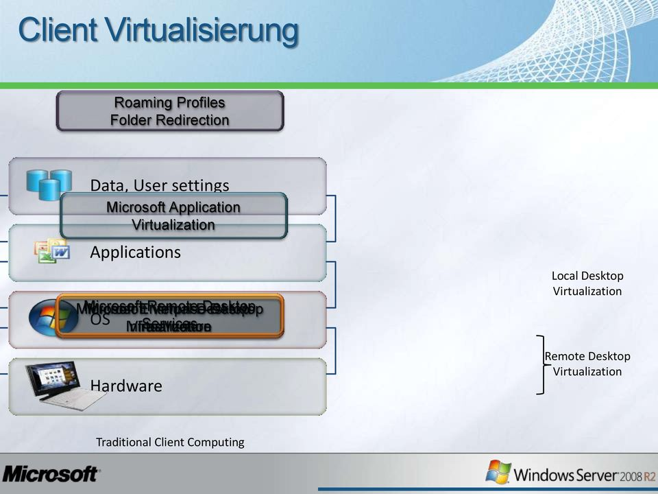 Enterprise Remote Virtual Desktop OS Infrastructure Virtualization Services
