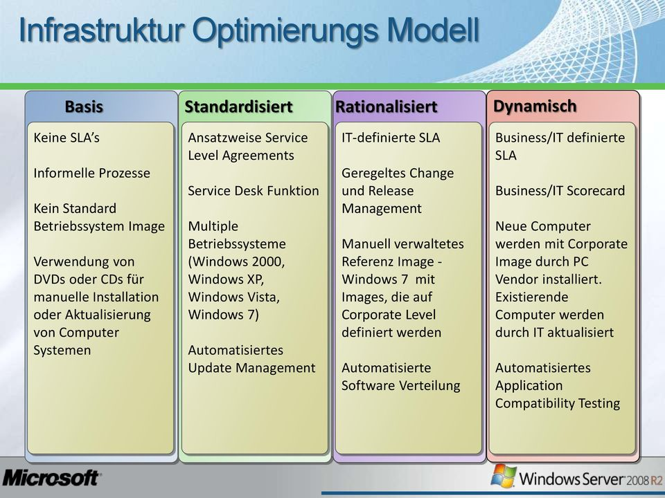 Automatisiertes Update Management IT-definierte SLA Geregeltes Change und Release Management Manuell verwaltetes Referenz Image - Windows 7 mit Images, die auf Corporate Level definiert werden