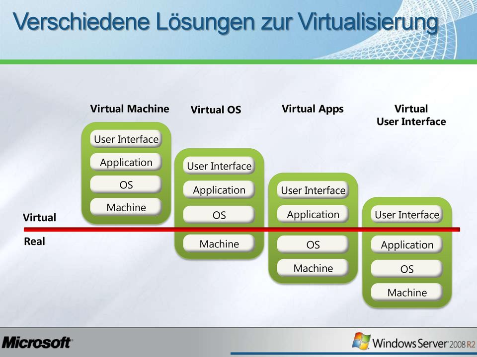 Application User Interface OS Application User Interface Virtual