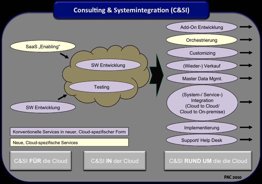 Consulting und Systemintegration Gerade in den Bereichen Consulting und Systemintegration entstehen, wie in Abb.