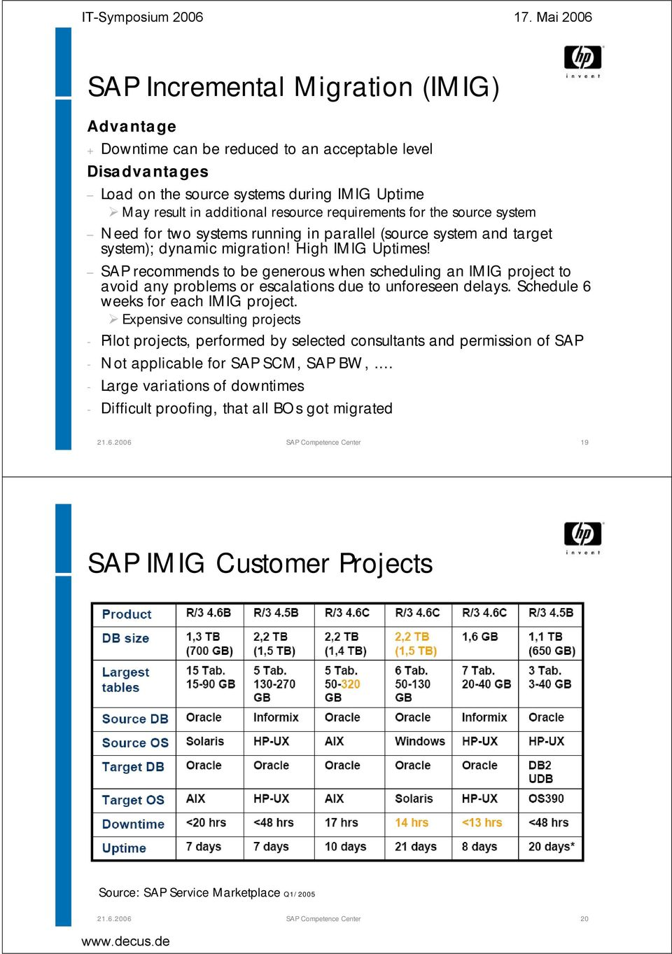 SAP recommends to be generous when scheduling an IMIG project to avoid any problems or escalations due to unforeseen delays. Schedule 6 weeks for each IMIG project.