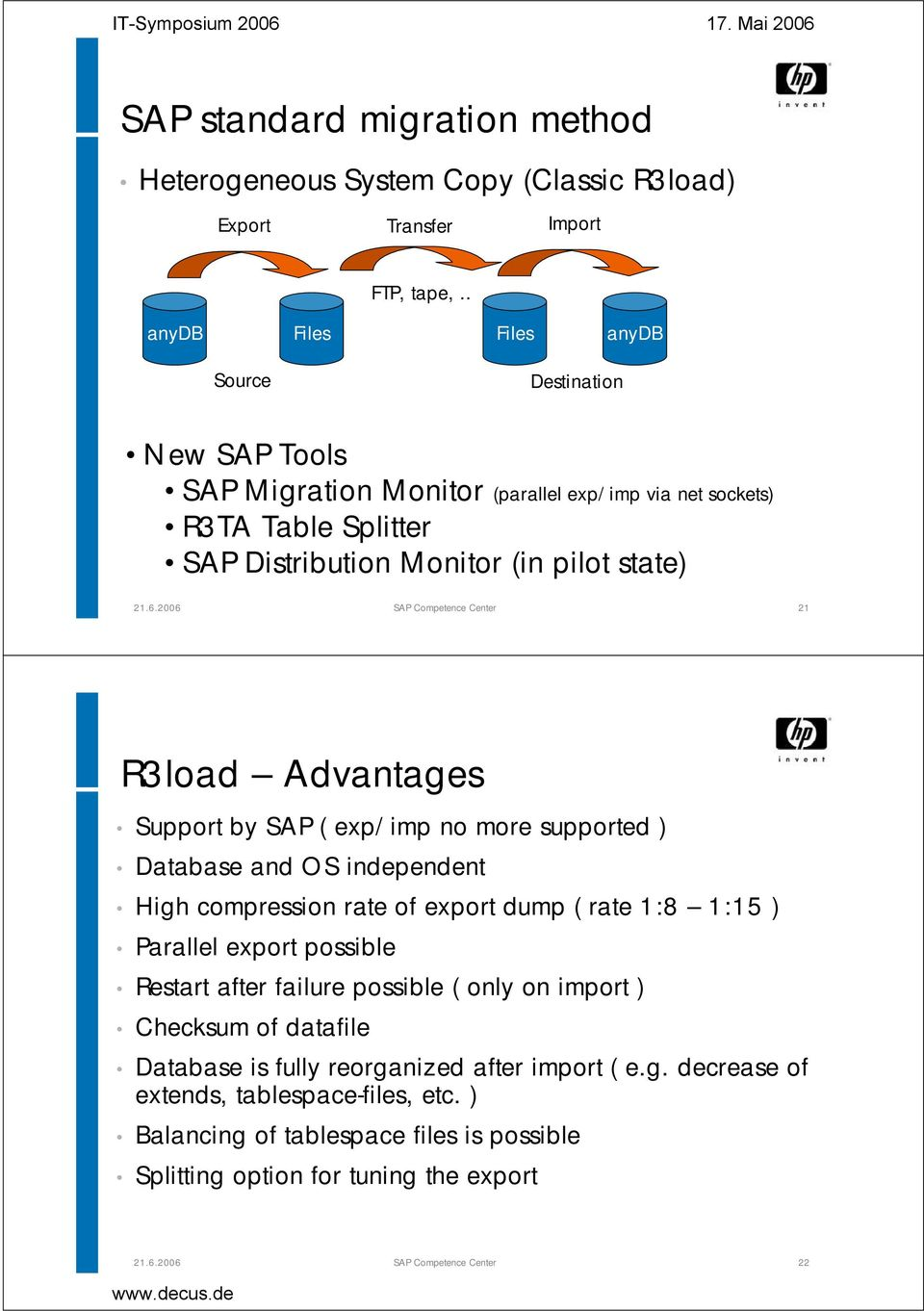 Competence Center 21 R3load Advantages Support by SAP ( exp/imp no more supported ) Database and OS independent High compression rate of export dump ( rate 1:8 1:15 ) Parallel export