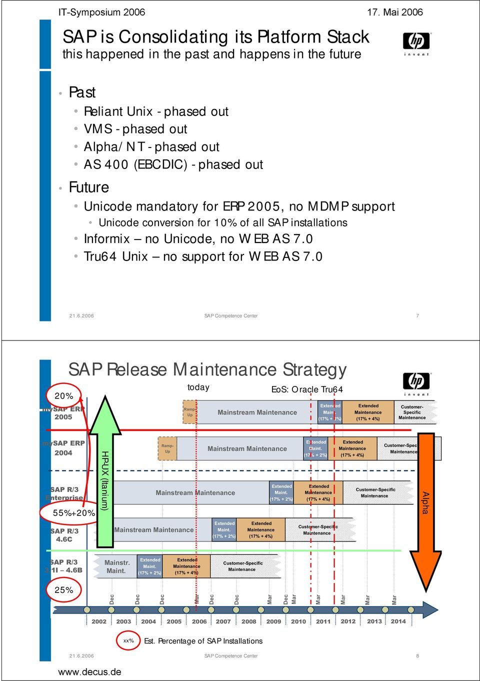 0 SAP Competence Center 7 20% mysap ERP 2005 SAP Release Maintenance Strategy today Ramp- Up Mainstream Maintenance EoS: Oracle Tru64 Extended Maint.