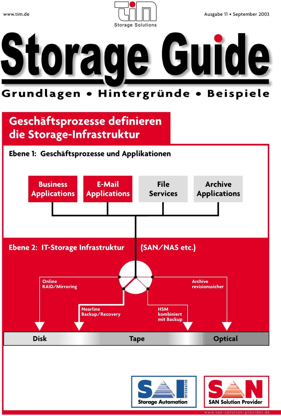 Storage-Infrastruktur Ebene 1: Geschäftsprozesse und Applikationen Business Applications E-Mail Applications