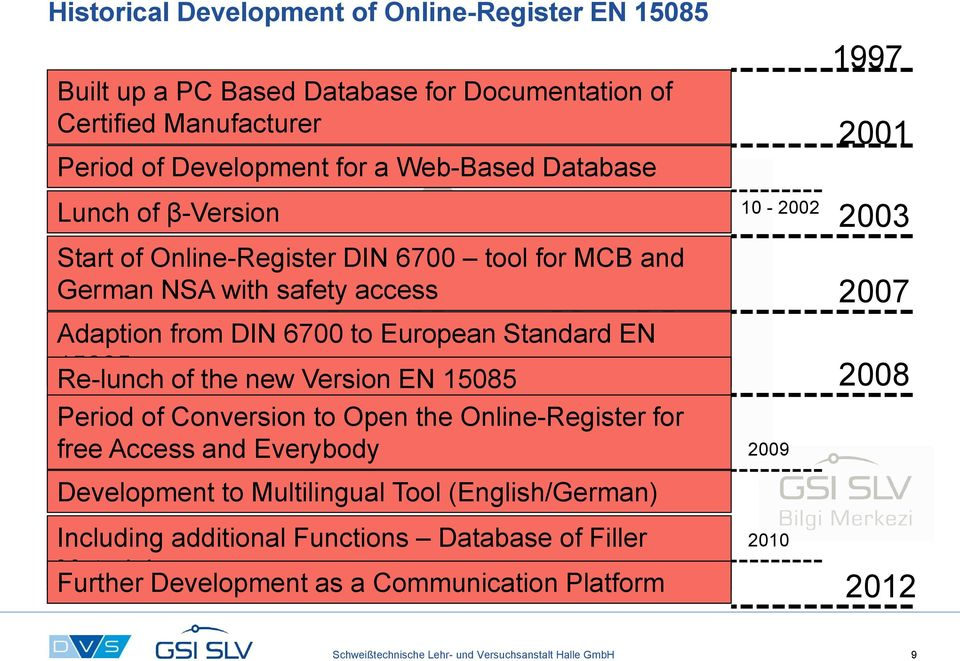 Re-lunch of the new Version EN 15085 Period of Conversion to Open the Online-Register for free Access and Everybody Development to Multilingual Tool (English/German) 2003 2007