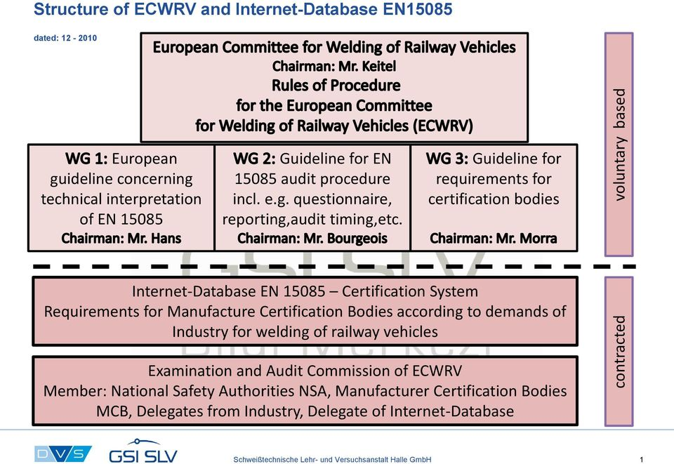 Guideline for requirements for certification bodies Internet-Database EN 15085 Certification System Requirements for Manufacture Certification Bodies according to demands of