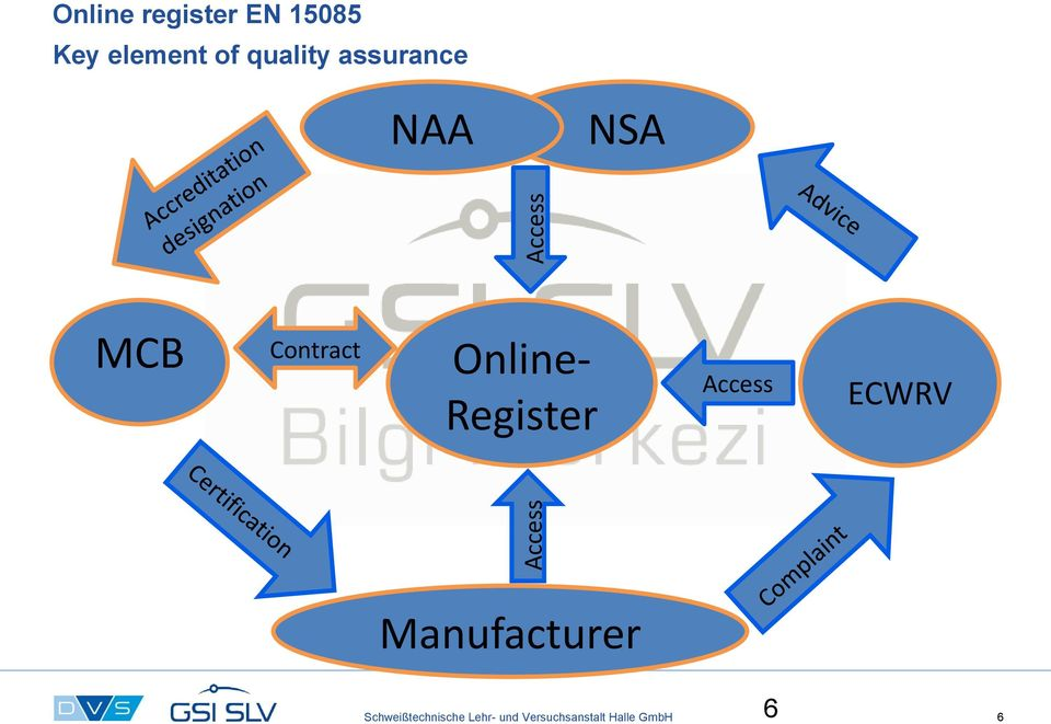 Contract Online- Register Access ECWRV