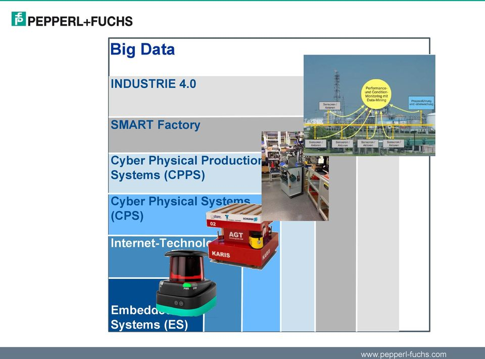 Production Systems (CPPS) Cyber