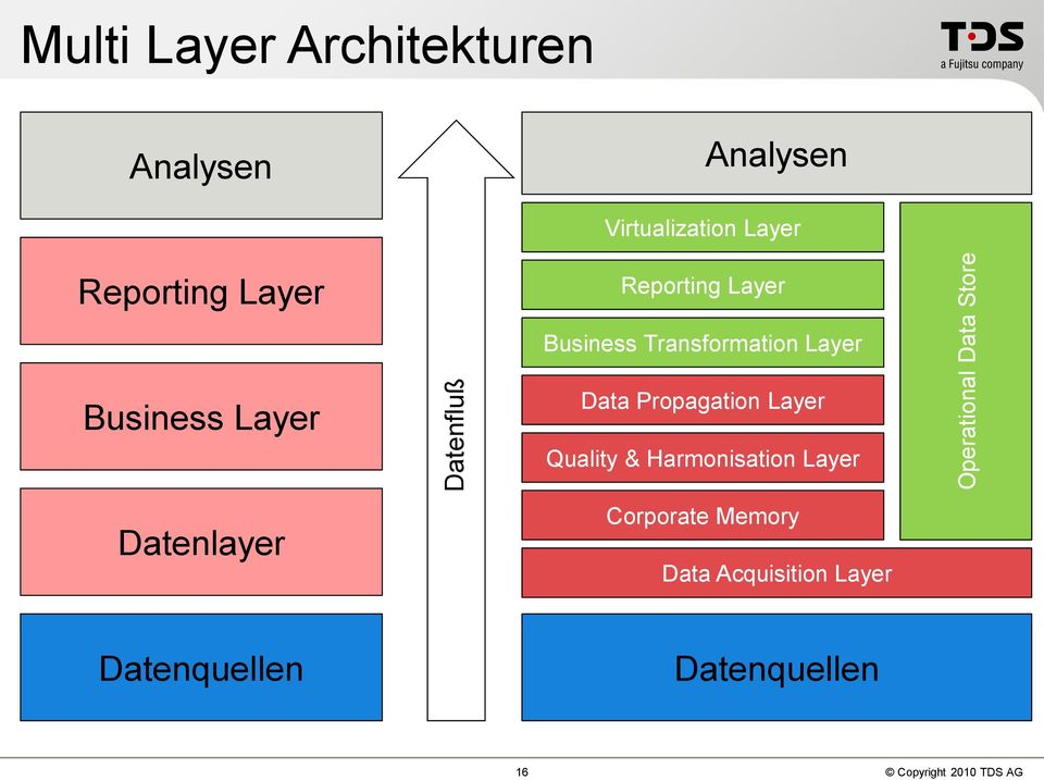 Business Layer Datenlayer Data Propagation Layer Quality & Harmonisation Layer