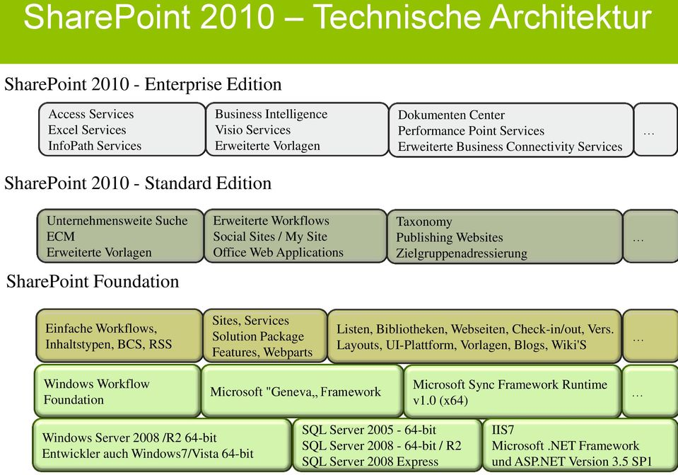 Office Web Applications Taxonomy Publishing Websites Zielgruppenadressierung SharePoint Foundation Einfache Workflows, Inhaltstypen, BCS, RSS Sites, Services Solution Package Features, Webparts