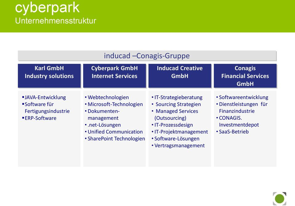 net-Lösungen Unified Communication SharePoint Technologien IT-Strategieberatung Sourcing Strategien Managed Services (Outsourcing) IT-Prozessdesign