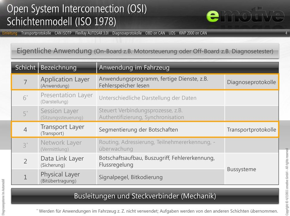 Diagnosetester) Schicht Bezeichnung 7 6 * 5 * 4 3 * 2 1 Application Layer (Anwendung) Presentation Layer (Darstellung) Session Layer (Sitzungssteuerung) Transport Layer (Transport) Network Layer