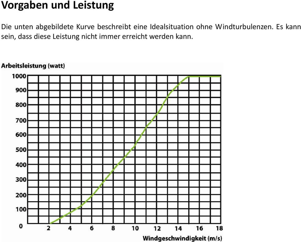 Idealsituation ohne Windturbulenzen.