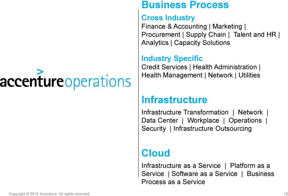 Infrastructure Transformation Network Data Center Workplace Operations Security Infrastructure Outsourcing Cloud