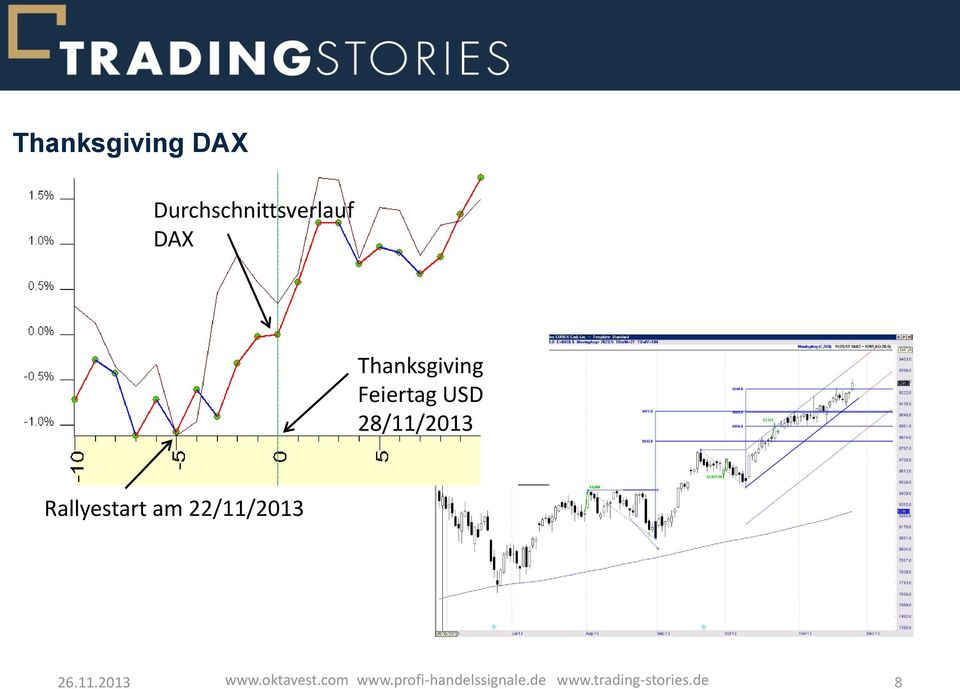 Thanksgiving Feiertag USD