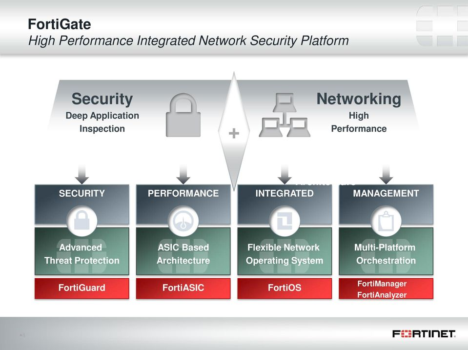 INTEGRATED MANAGEMENT Advanced Threat Protection ASIC Based Architecture Flexible Network
