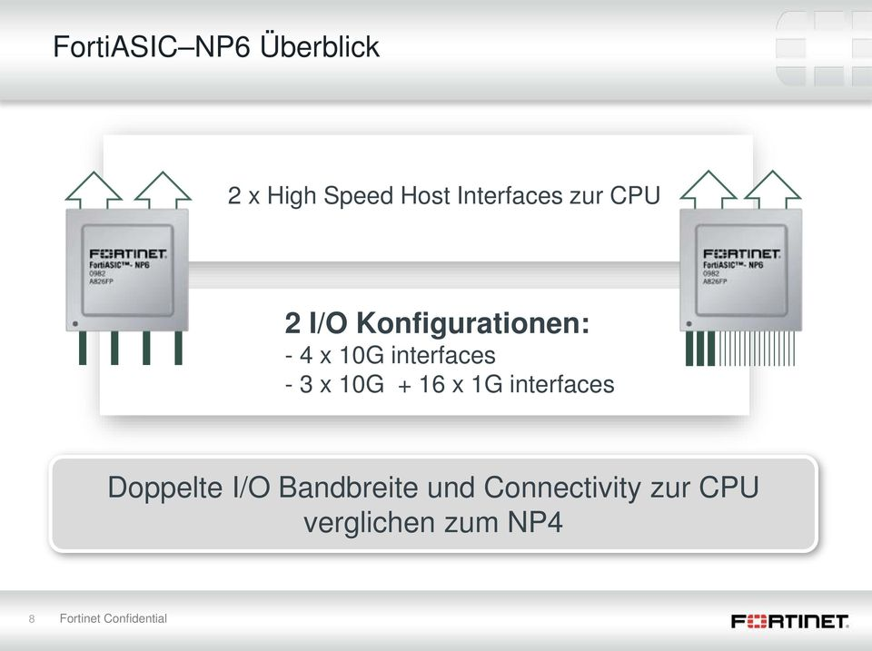 10G + 16 x 1G interfaces Doppelte I/O Bandbreite und