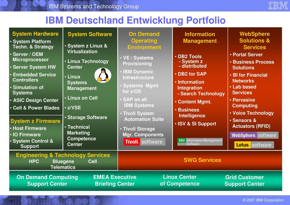 Control & Support IBM Systems and Technology Group IBM Deutschland Entwicklung Portfolio On Demand Computing Support Center System Software System z Linux & Virtualization Linux Technology Center