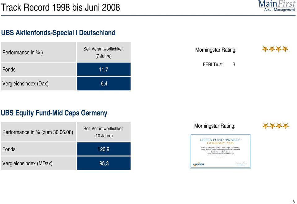 Rating: FERI Trust: B UBS Equity Fund-Mid Caps Germany Performance in % (zum 30.06.