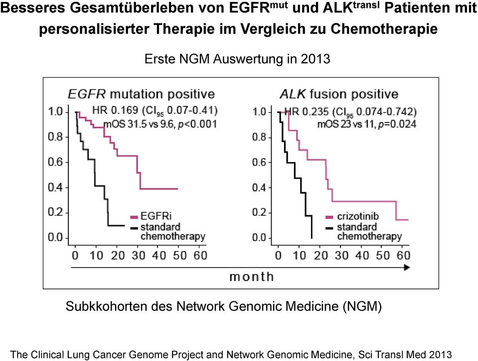 Auswertung in 2013 Subkkohorten des Network Genomic Medicine (NGM) The