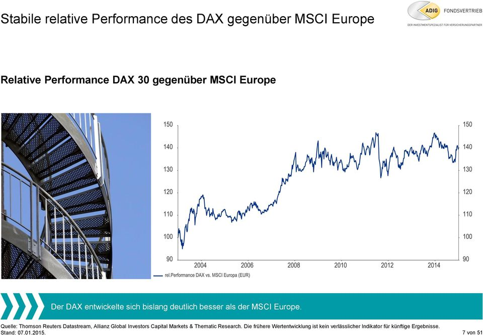 Quelle: Thomson Reuters Datastream, Allianz Global Investors Capital Markets & Thematic Research.