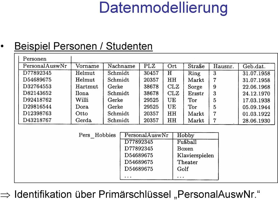 Studenten Identifikation
