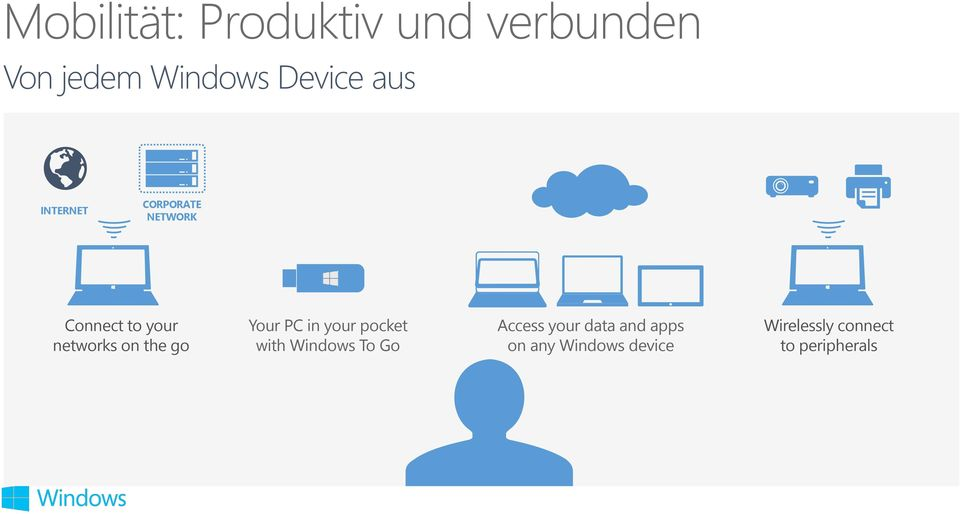 go Your PC in your pocket with Windows To Go Access your data