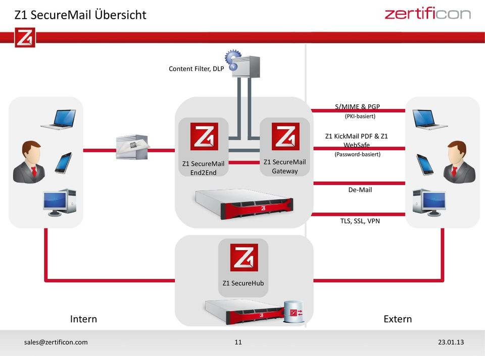 SecureMail Gateway Z1 SecureMail End2End