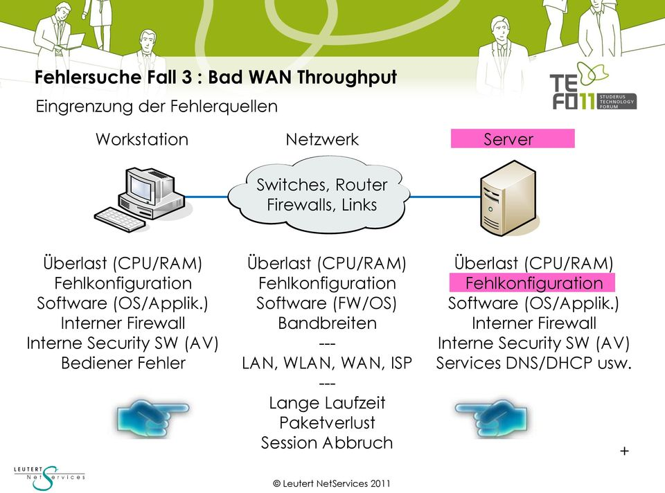 ) Interner Firewall Interne Security SW (AV) Bediener Fehler Software (FW/OS) Bandbreiten --- LAN,