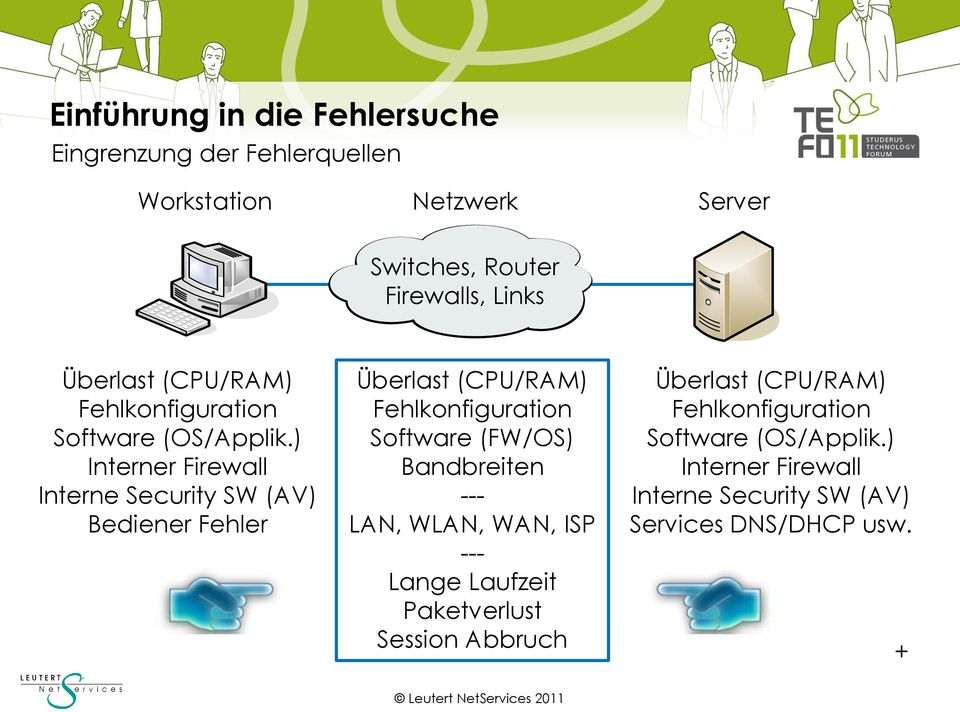 ) Interner Firewall Interne Security SW (AV) Bediener Fehler Software (FW/OS) Bandbreiten ---