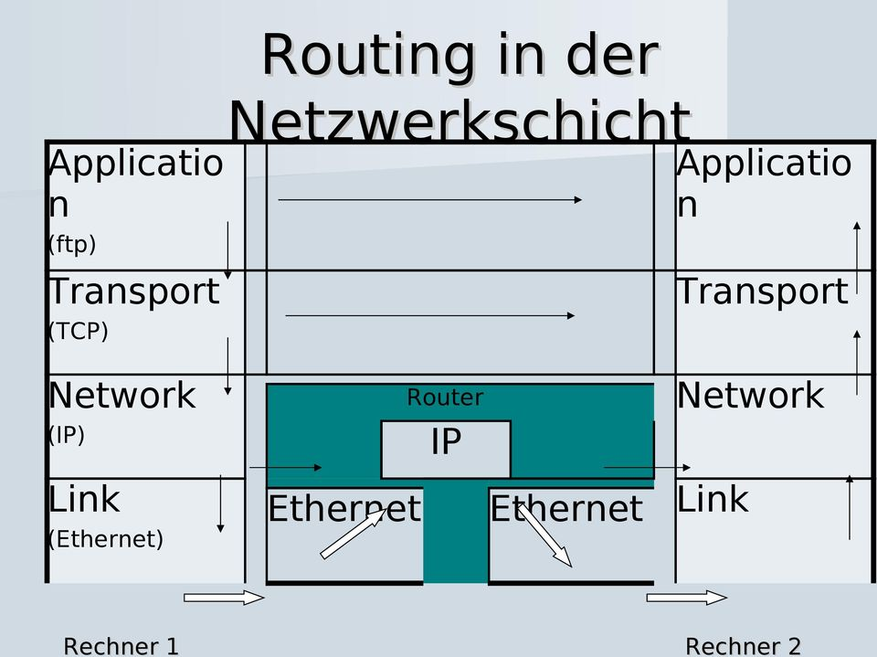 Network Router IP (IP) Link (Ethernet)